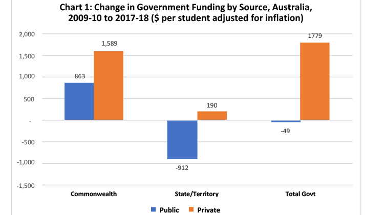 Government school funding down down