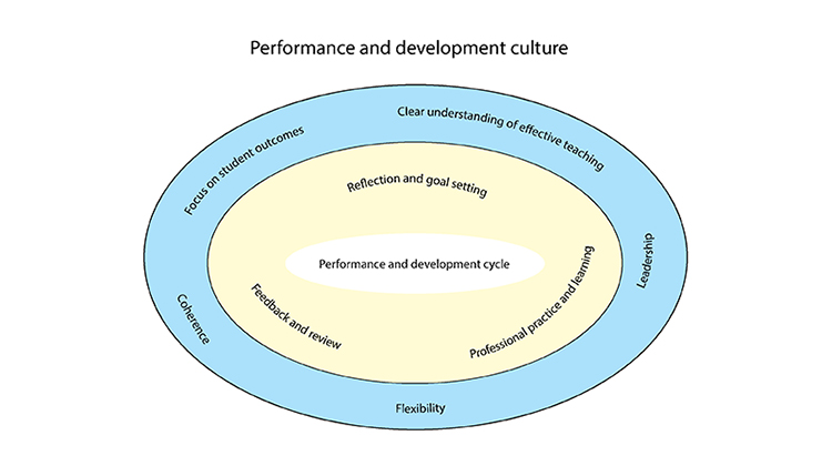 Creating a performance and development culture in school